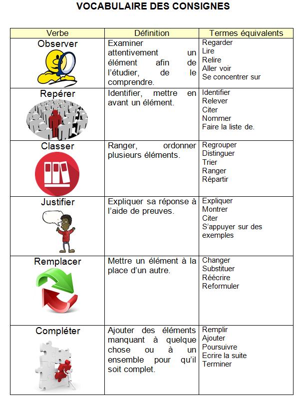 Vocabulaire des consignes